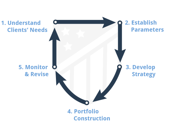 knoxville-financial-planner-process